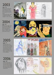 Improvement Meme 2003-2007 by lucykanti
