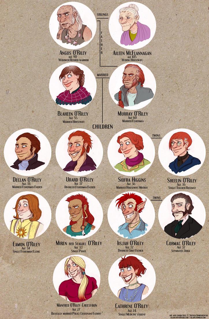O'Riley family - genealogical tree by iisjah