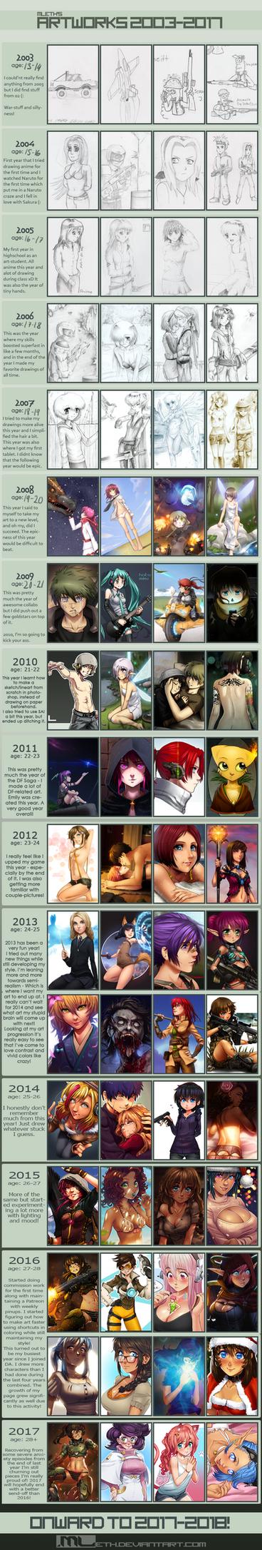 2003-2017 Progress meme by MLeth