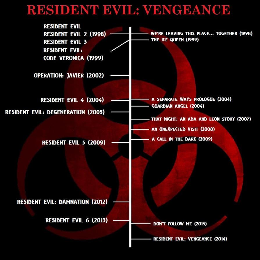 Resident Evil: Vengeance - Timeline by BGShepard