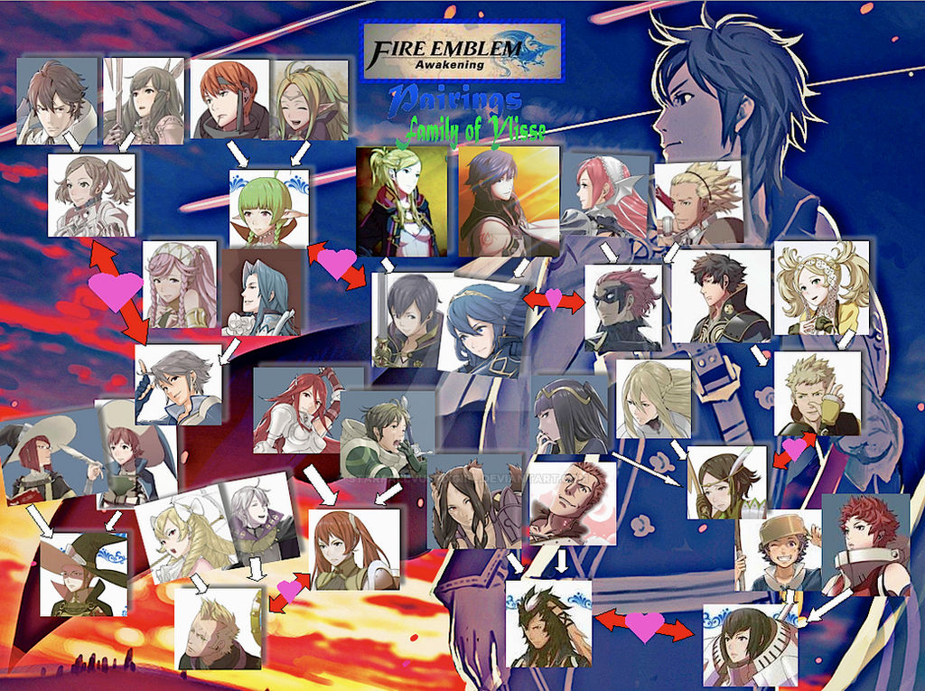 My Fire Emblem: Awakening Pairings by StarfallVulpixGirl on