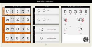 Bisaya script visual aid
