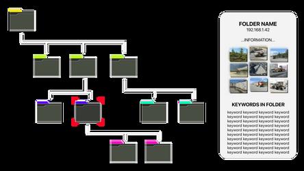 Virtual Web Folder