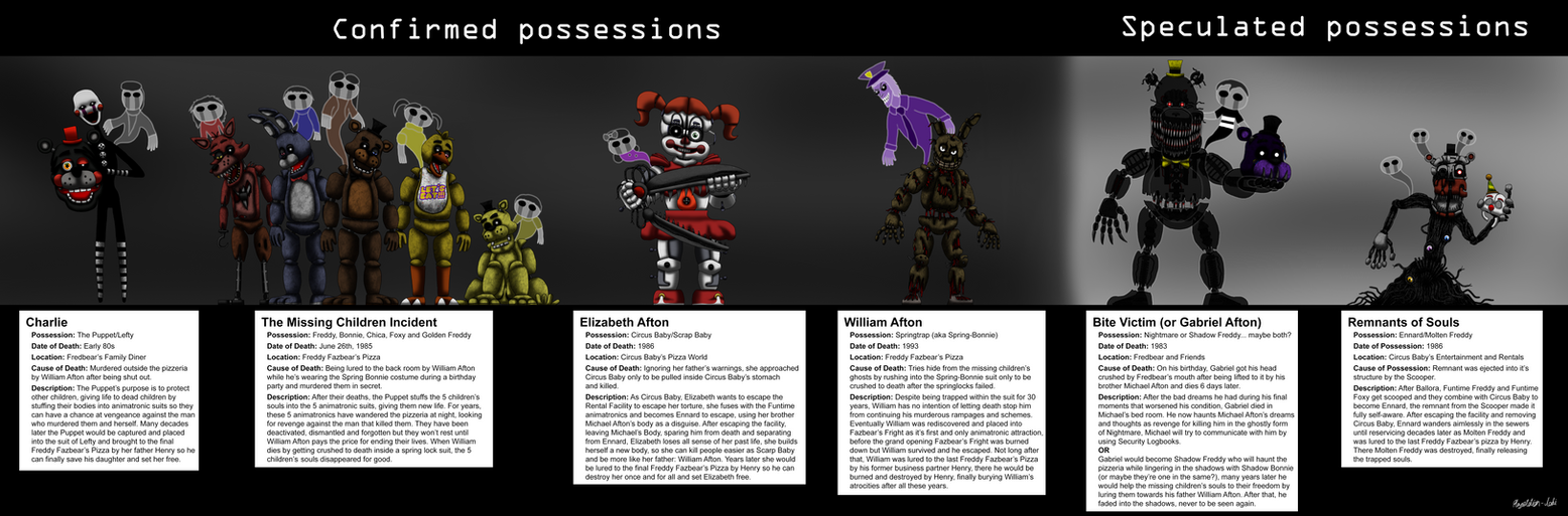 Five nights at freddys all possessed characters by playstation five nights at freddys all possessed characters by malvernweather Choice Image