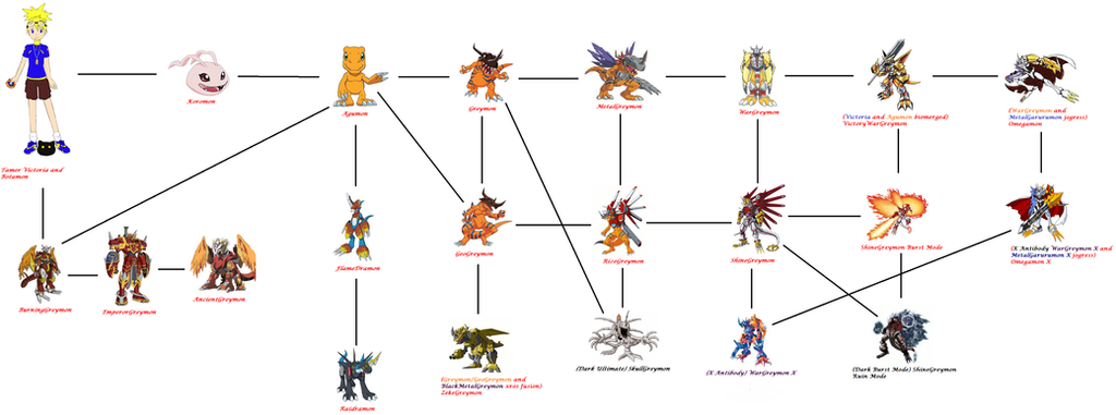 Victoria's Agumon's Digivolve Chart By KyuubiVictoria On