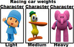 Pocoyo, Pato, and Elly racing weights
