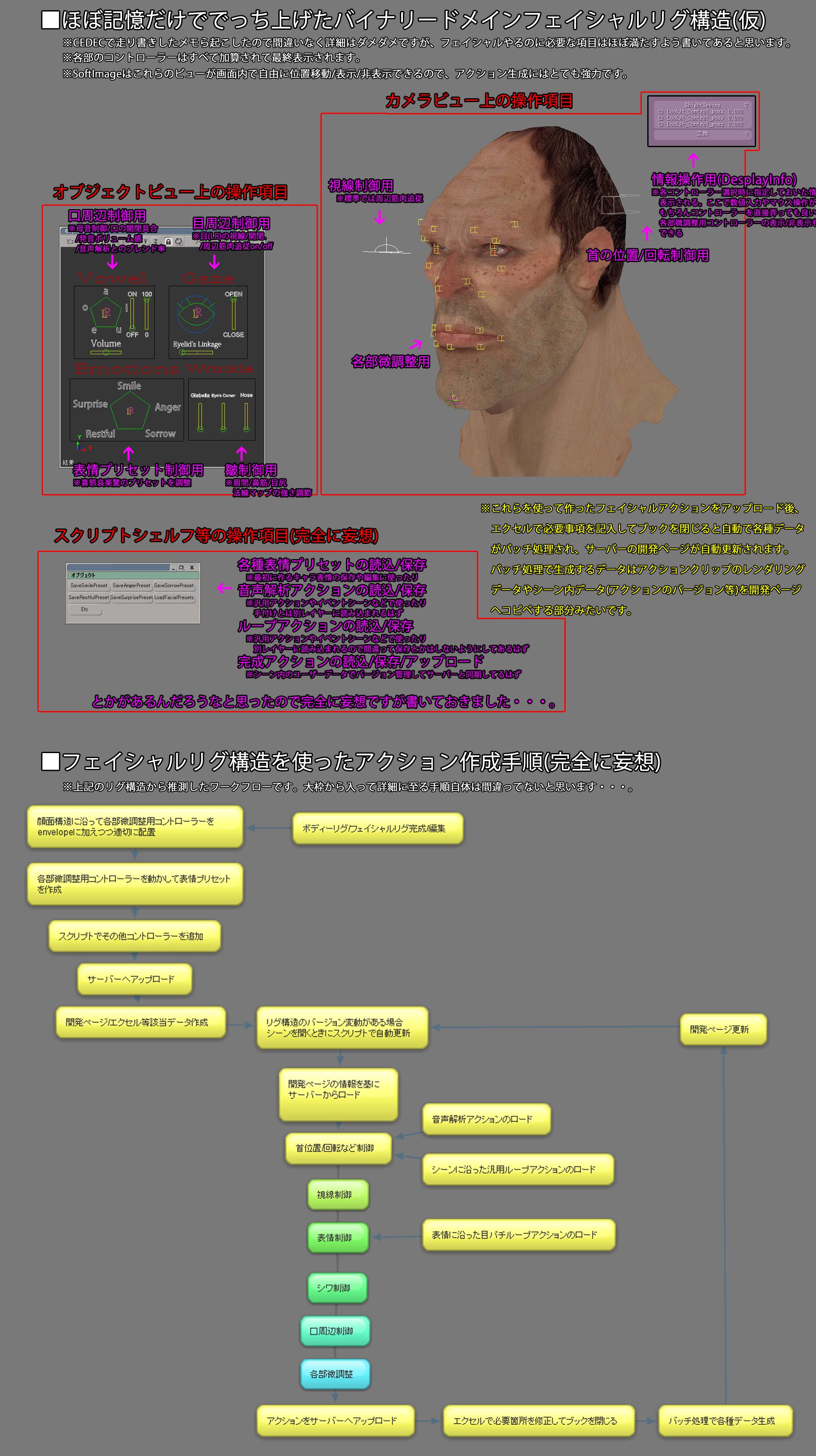 http://fc01.deviantart.net/fs71/f/2012/239/f/8/facial_rig_system_in_cedec2012_by_kotobukimansaku-d5cmyzw.png