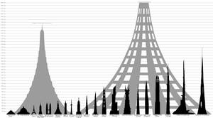 The Highest Planned Buildings Comparison
