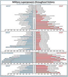 Military superpowers throughout history by JaySimons
