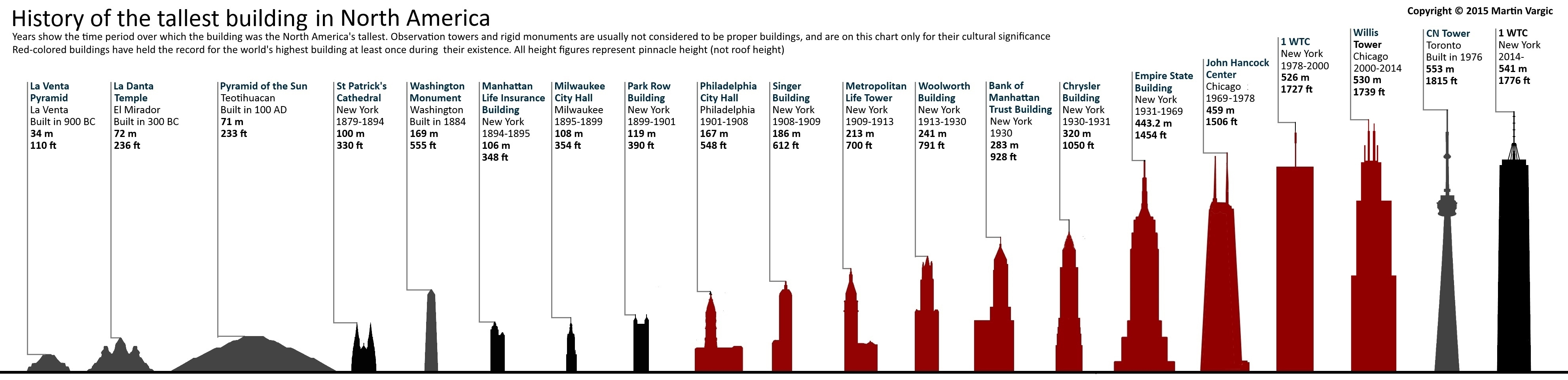 Halcyon maps tallest buildings throughout history for Timeline building