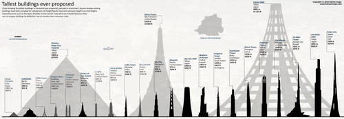 Tallest Planned Buildings - Chart by JaySimons