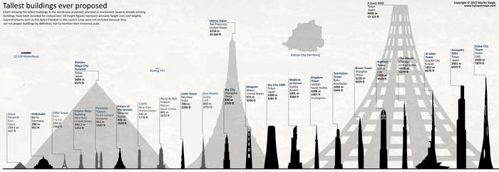 Tallest Planned Buildings - Chart