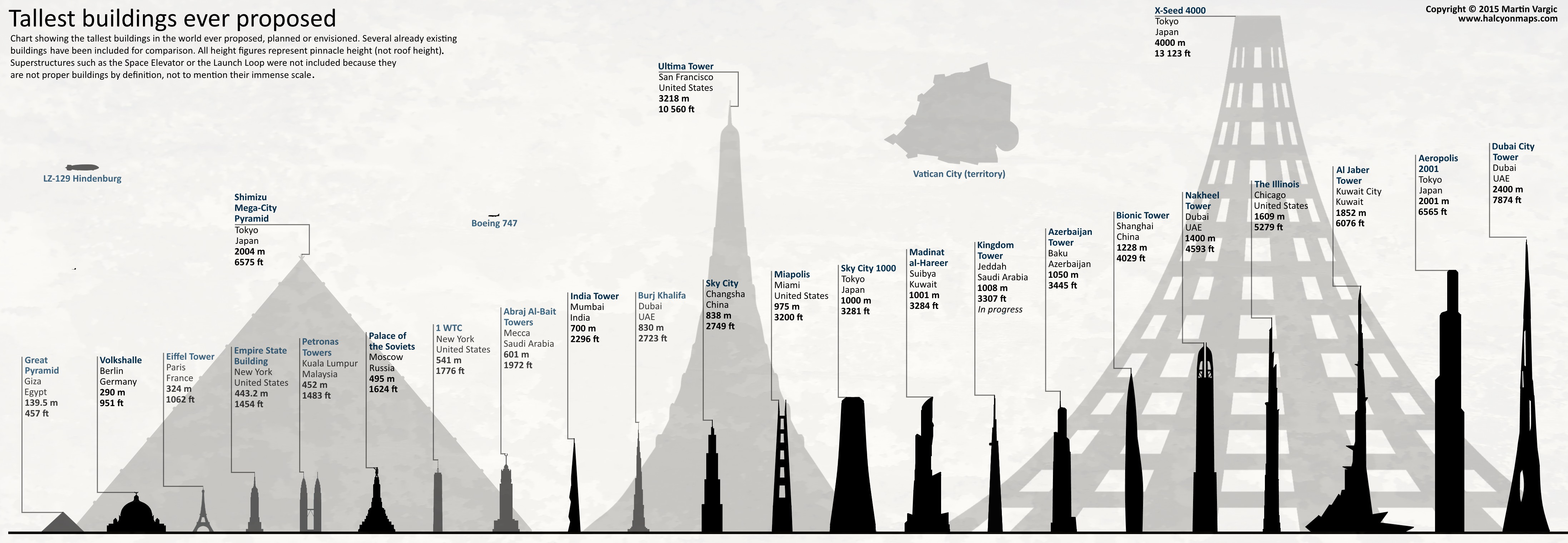tallest planned buildings chart by jaysimons - Future Tallest Building In The World Under Construction