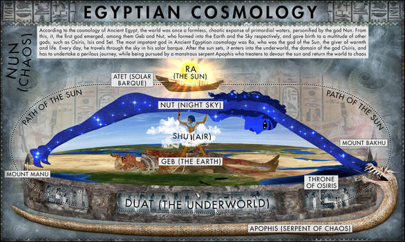 Ancient Egyptian Cosmology