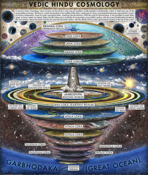 Vedic Hindu Cosmology