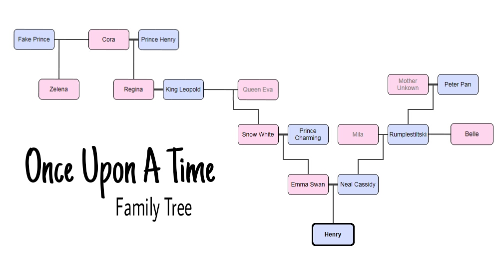 once upon a time family tree by maideninthewoods on deviantart