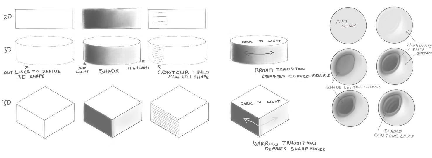 Turn 2D into 3D , Basic by LliaOlsen on DeviantArt