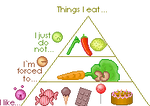 my own food pyramid :dummy: