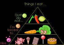 my own food pyramid :dummy: by KatataEtc