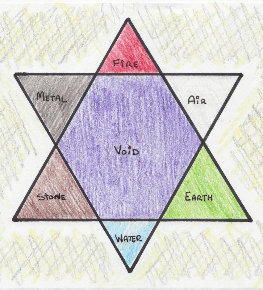 7 Element Hexagram By Shylabean On Deviantart