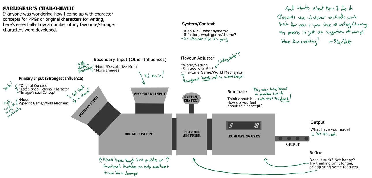 SableGear's Char-O-Matic (with text) by SableGear