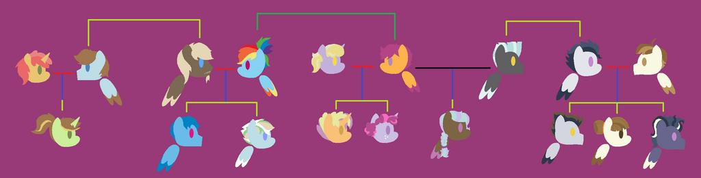 rainbow dash's family tree (next gen) by sayonaraShrimp