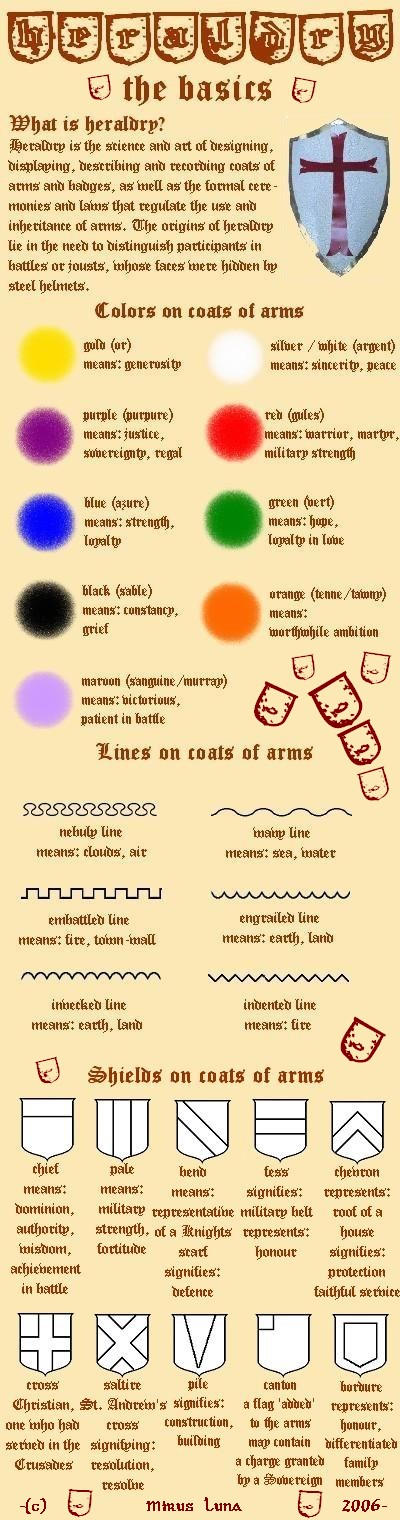 Heraldry - The Basics by MirusLuna