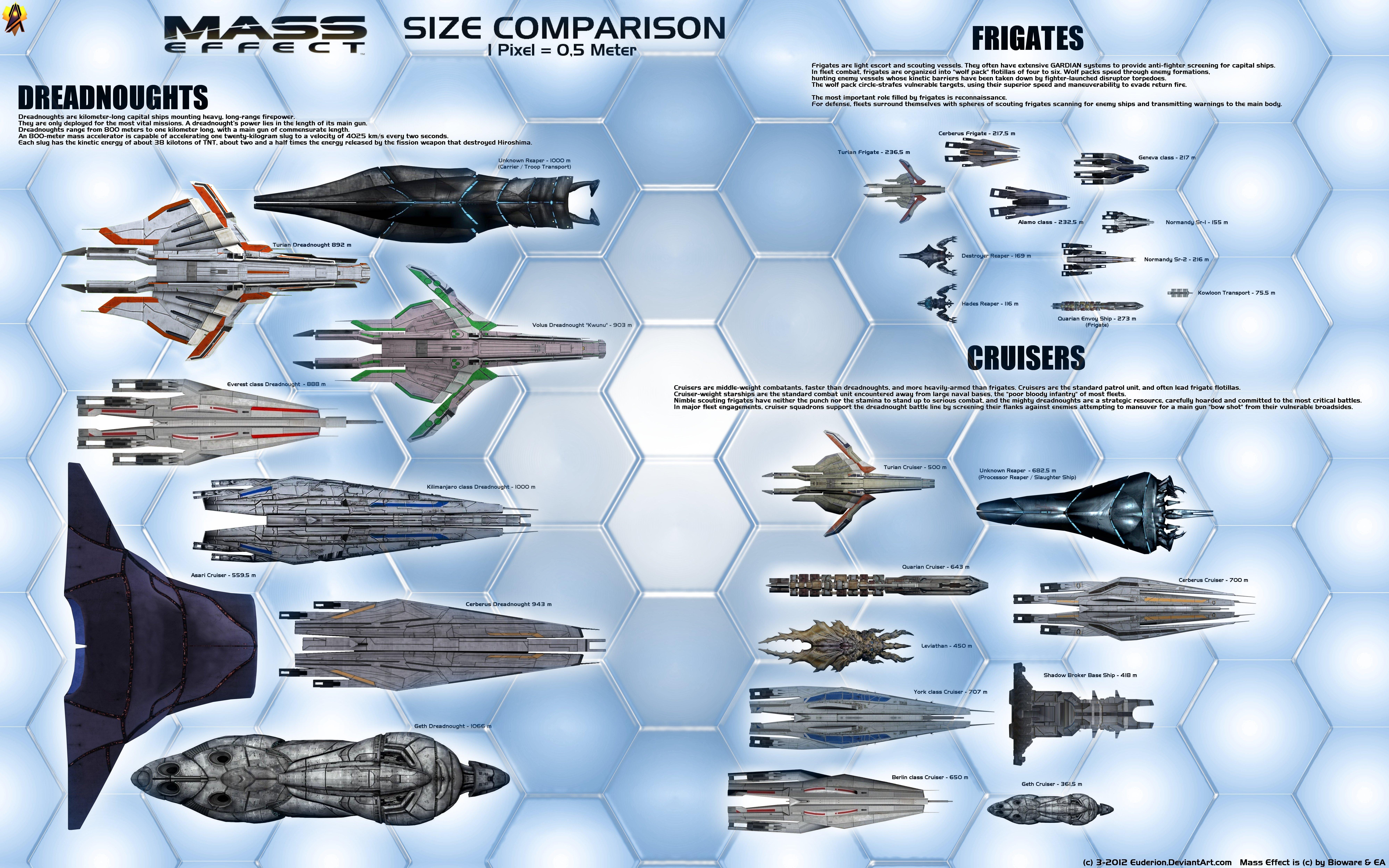 Mass Effect Medium Size Starship Chart