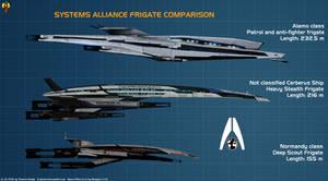 Alliance Frigate Comparison by Euderion