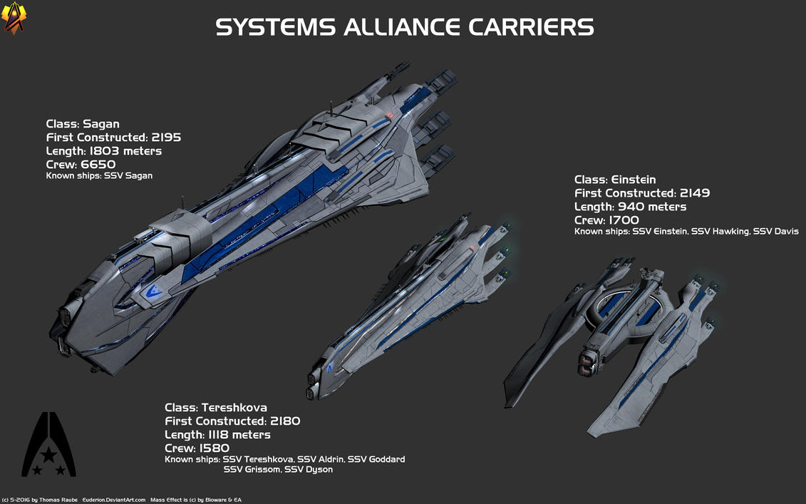 Systems Alliance Carriers By Euderion On Deviantart