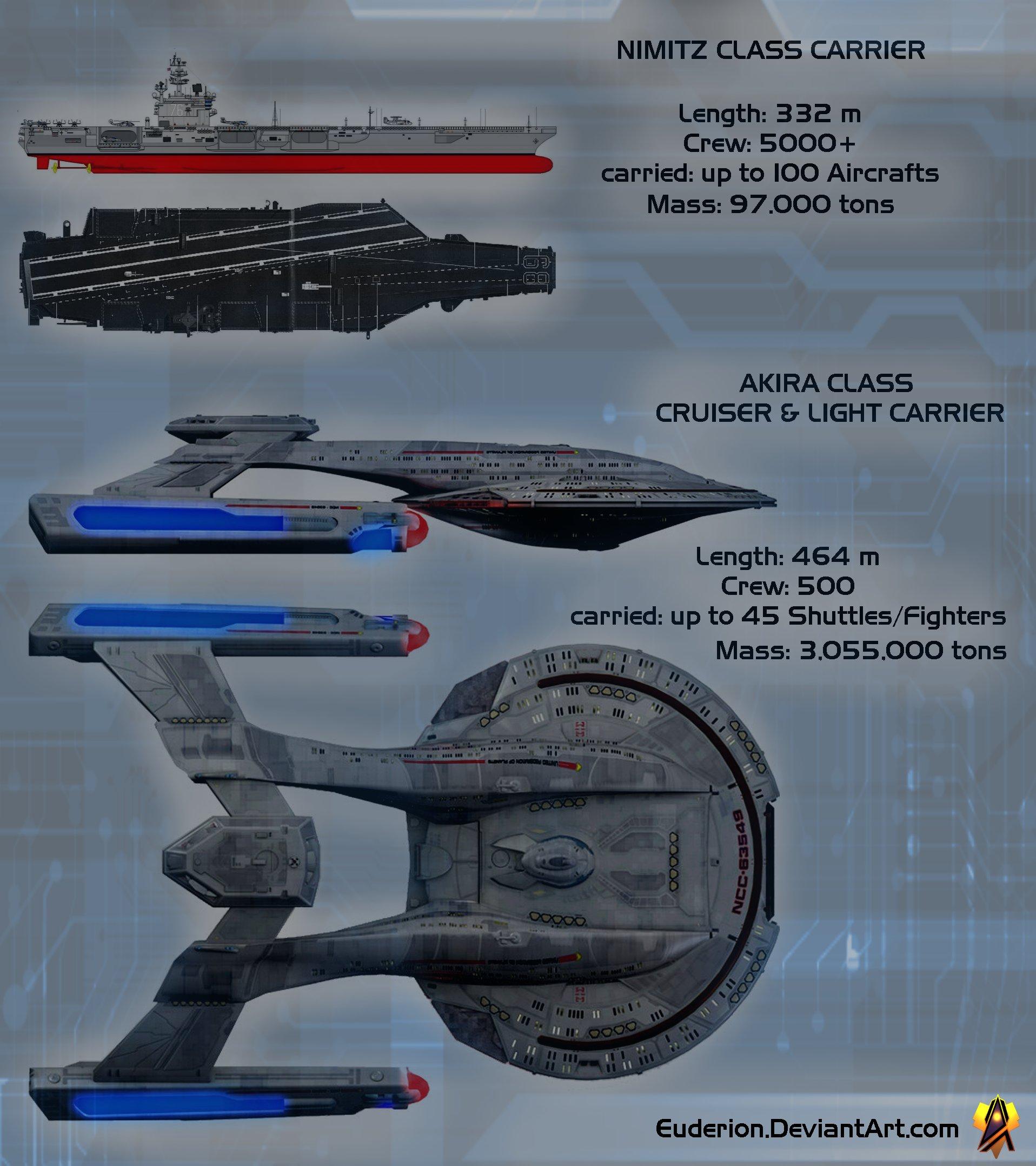 Nimitz vs Akira Size Comparison by Euderion on DeviantArt