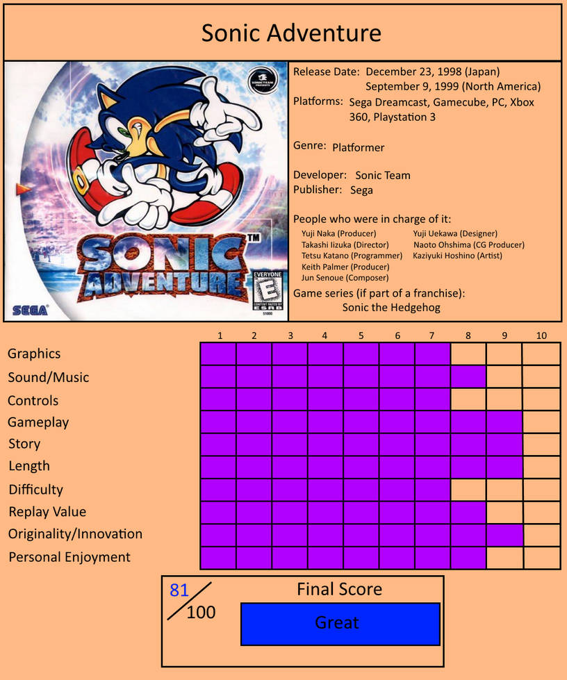 Game Review #14 - Sonic Adventure by CaliGamer25850 on