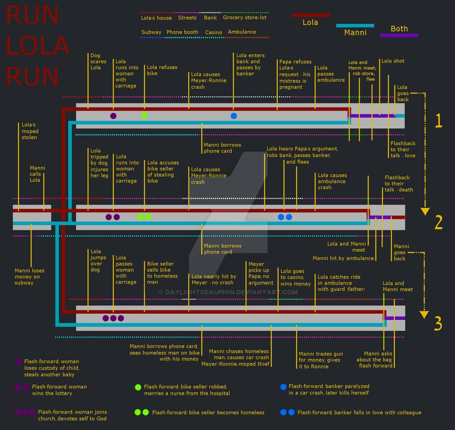 Run Lola Run Timeline by daylightsdauphin
