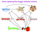 The Steven Spielberg Animated Universe