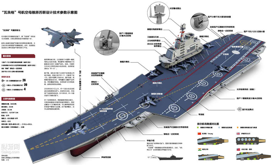CHINA AIRCRAFT CARRIER Varyag by ~Deepskyer on deviantART