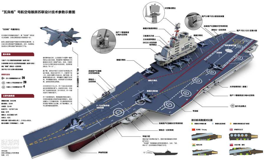 China deve utilizar porta-aviões em conflito territorial