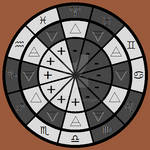 Astrology: Polarities
