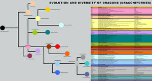 The Evolution and Diversity of Dragons