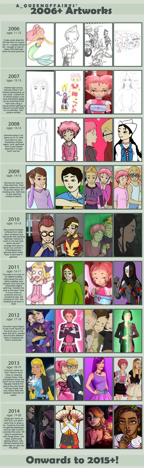 Improvement Meme by A-queenoffairys