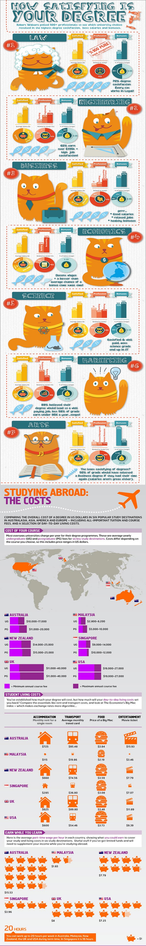 University Degree Education Infographics by saraqpayne
