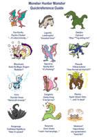Monster Hunter Monster Guide