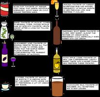 Favorite Drinks