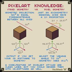 True Isometry VS Pixel Isometry by Cyangmou