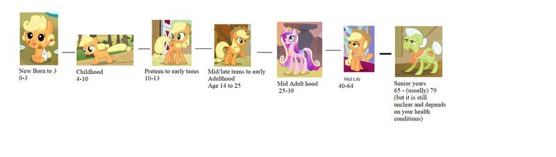 MLP Pony age line revised