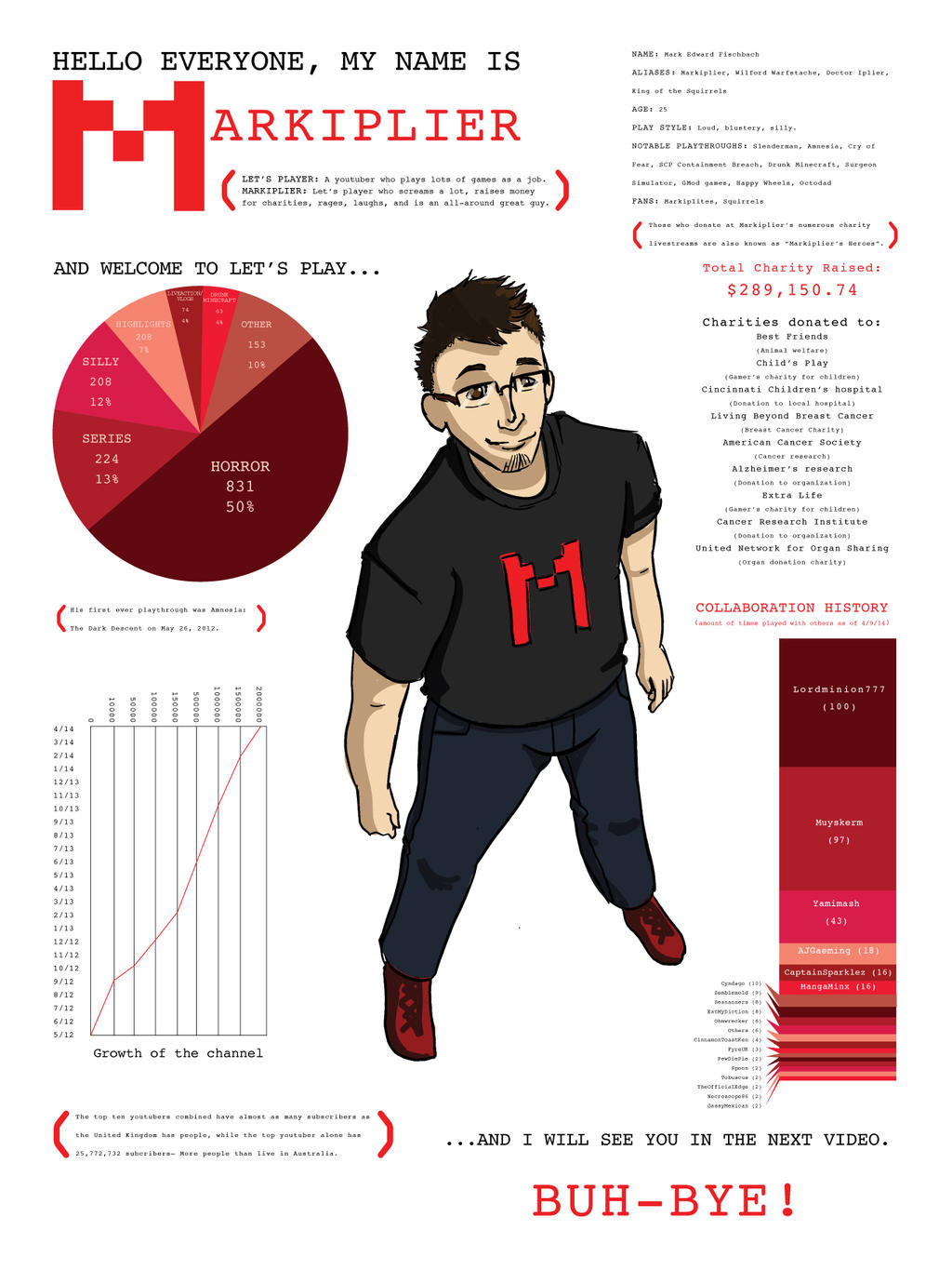Markiplier Infographic by Override7400