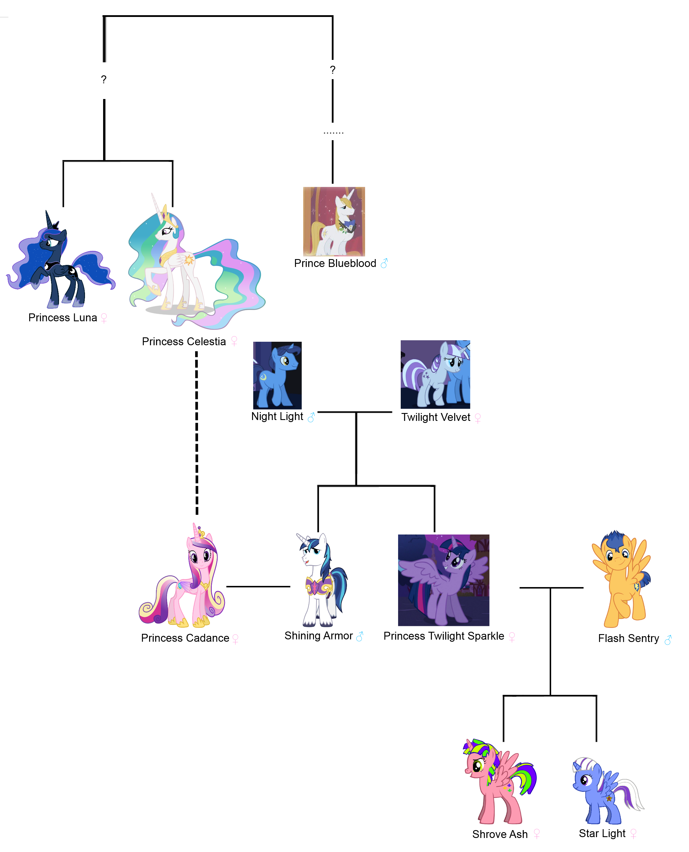My little pony friendship is magic family tree - photo#5