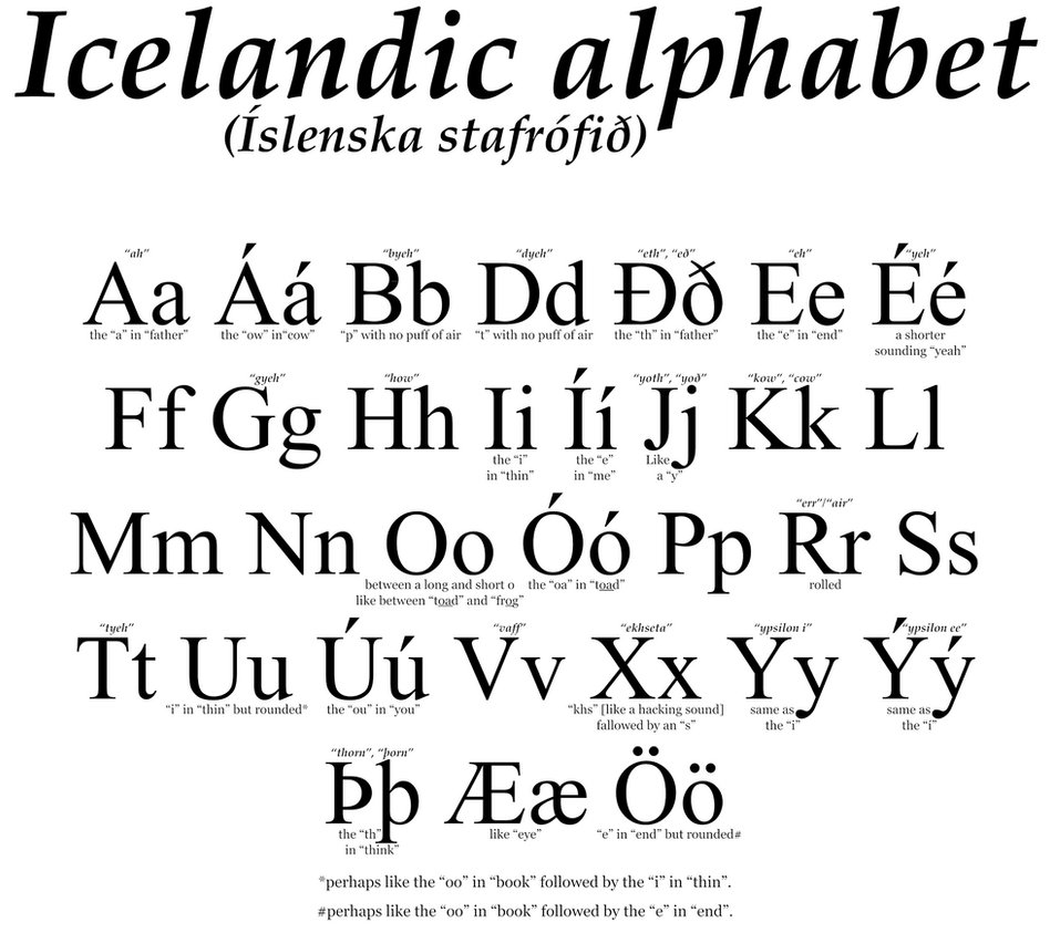 Th Letter Of English Alphabet