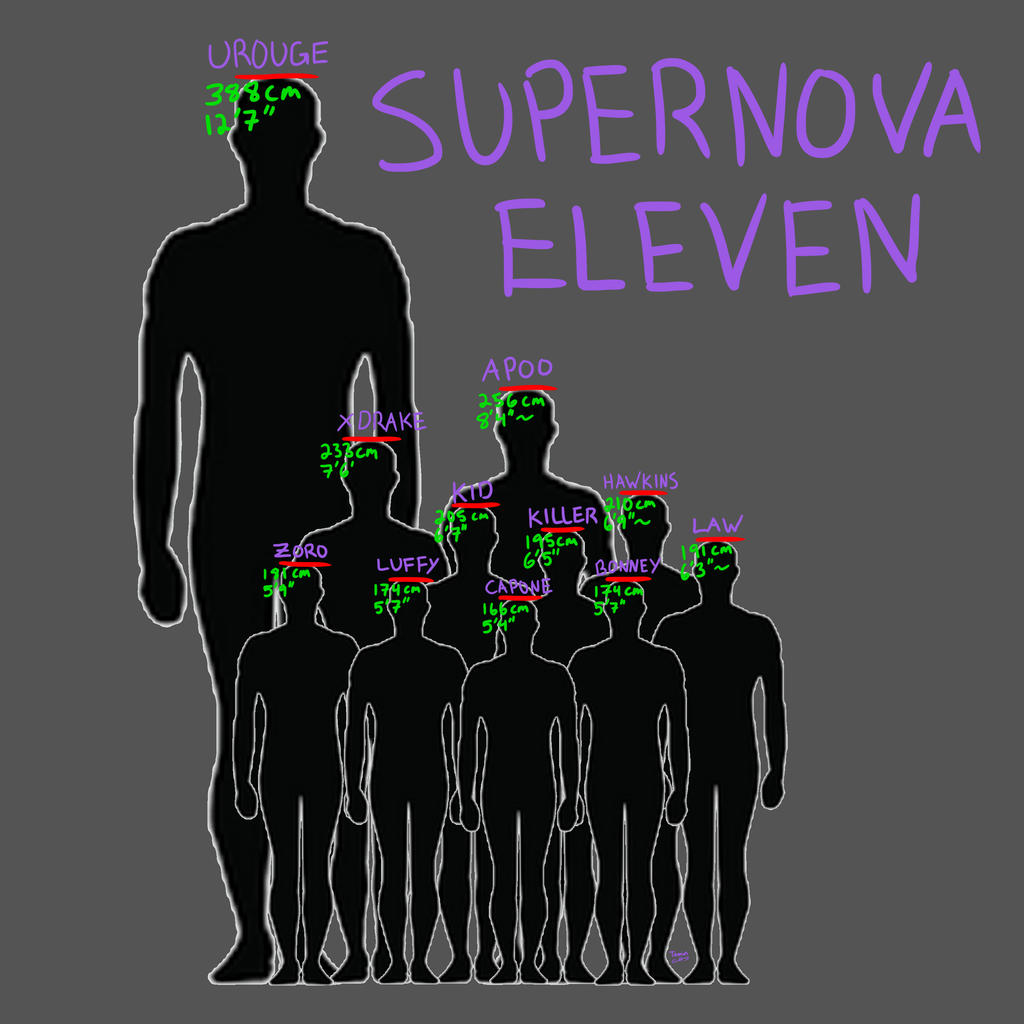 Supernova Height Comparisons By TaminFury On DeviantArt
