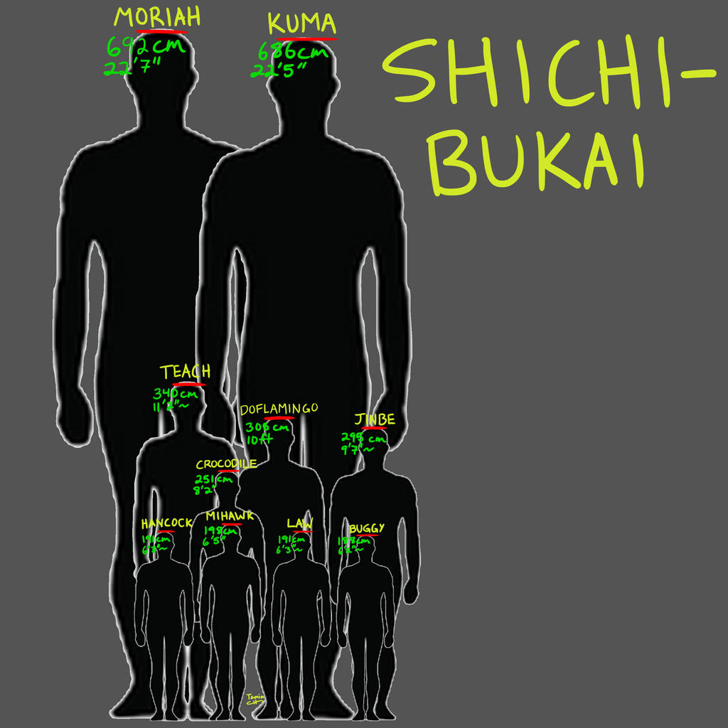 Shichibukai Height Comparisons By TaminFury On DeviantArt