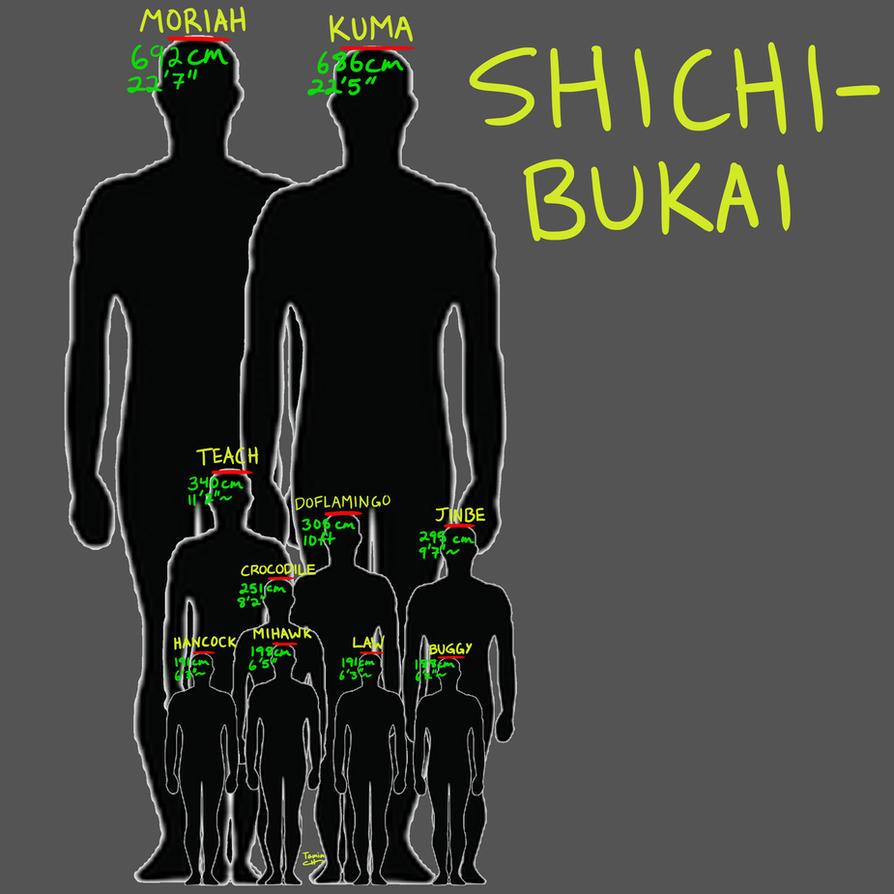 Shichibukai Height Comparisons by TaminFury